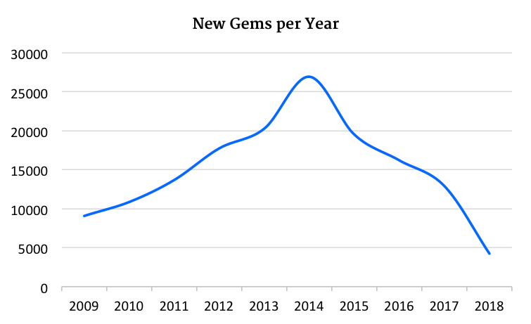 New Rubygems per year