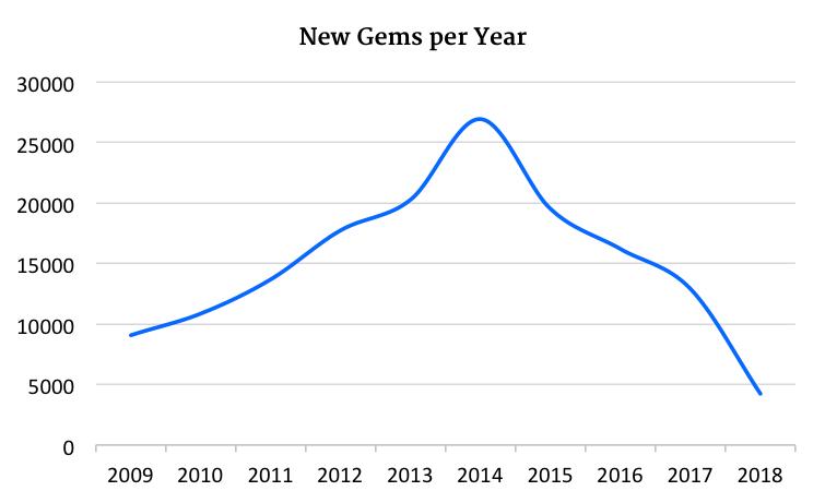 New Rubygems per year