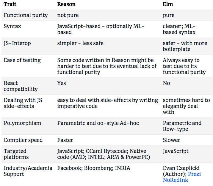 Reason vs Elm Summary