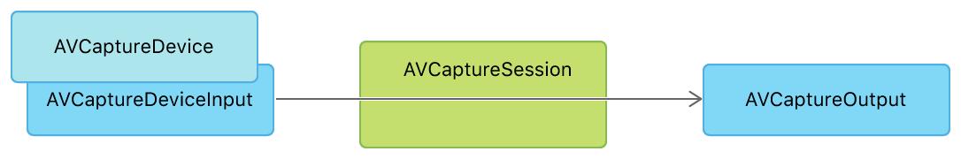 AV Capture Session Flow