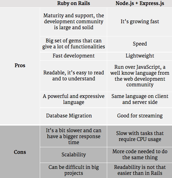 Node js and Ruby on Rails compared