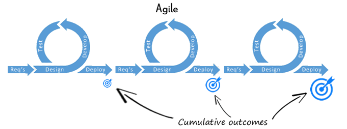 Agile Software Development (crmsearch.com)