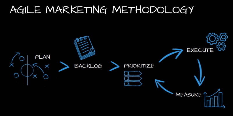 Agile Marketing? (antoniospecchia.com)