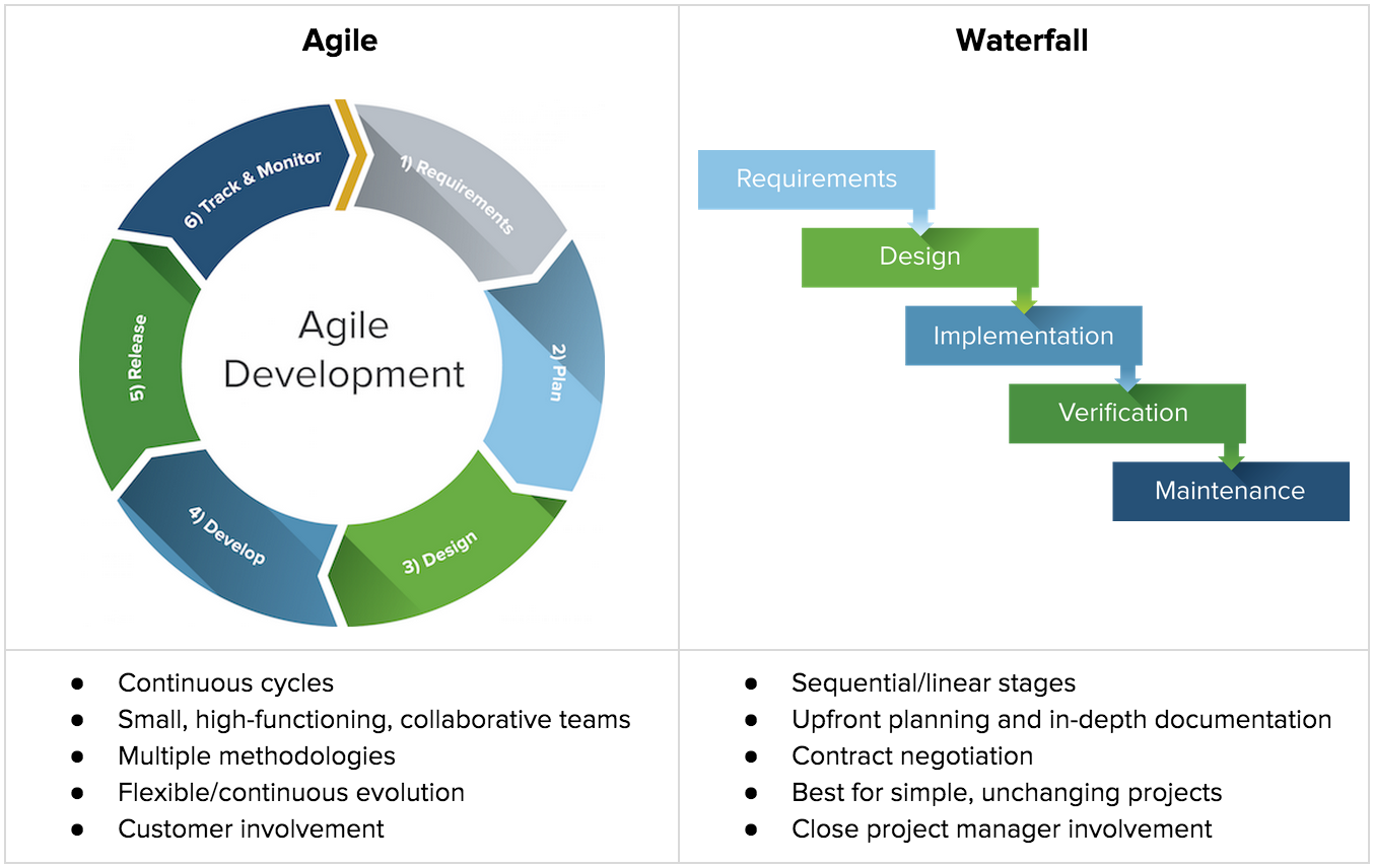 Waterfall vs Agile: comparison