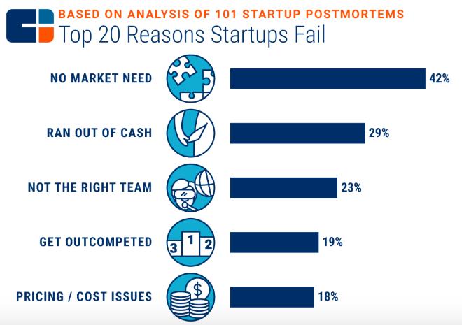 Top 20 Reasons Startups Fail (CBInsights) (2018)