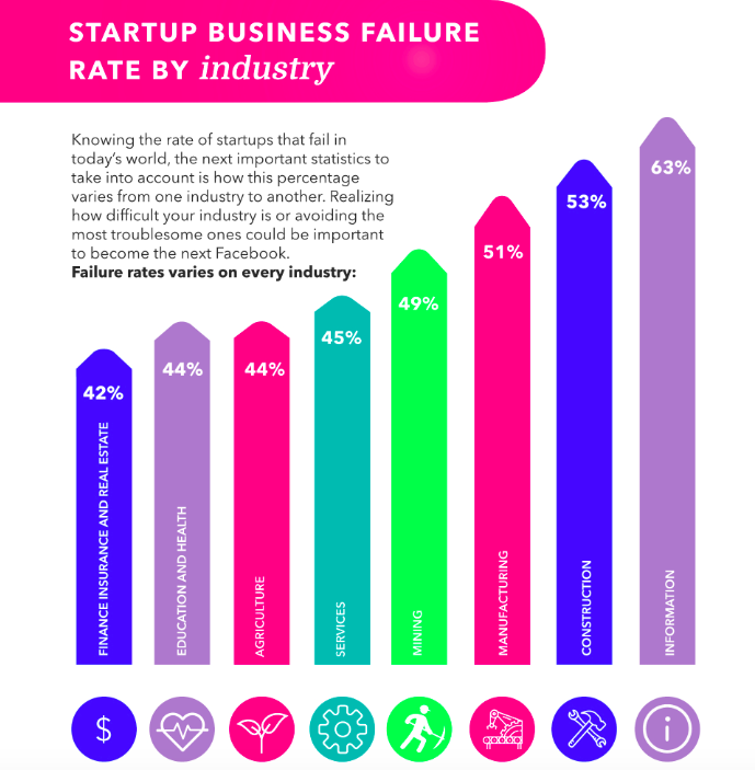 Startup business failure rate by industry (Failory) (2018)