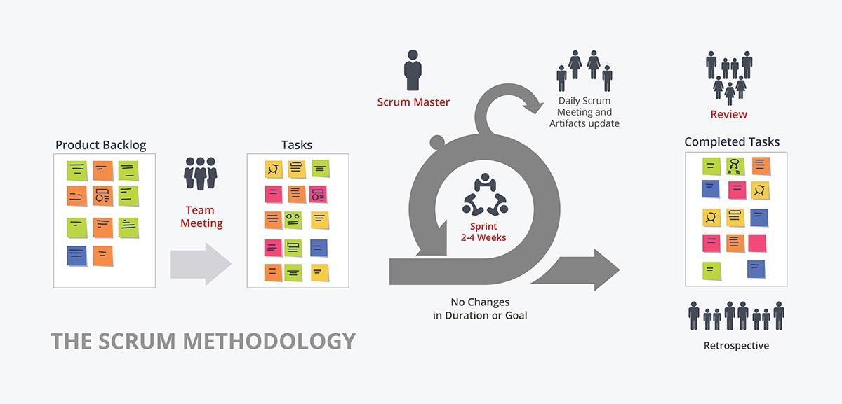 Scrum Methodology (systemvalley.com)