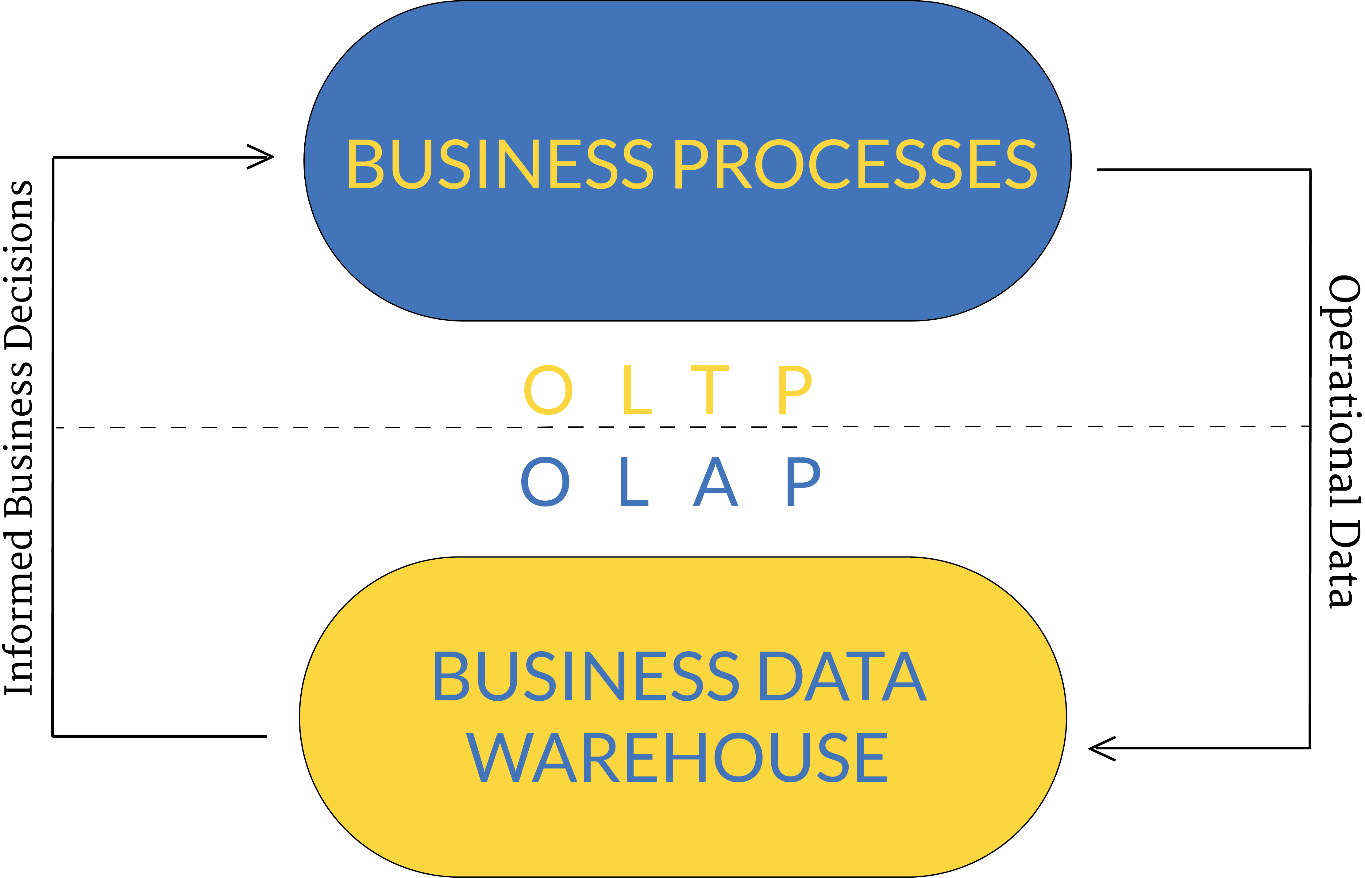 OLTP vs OLAP: what's the difference between them?