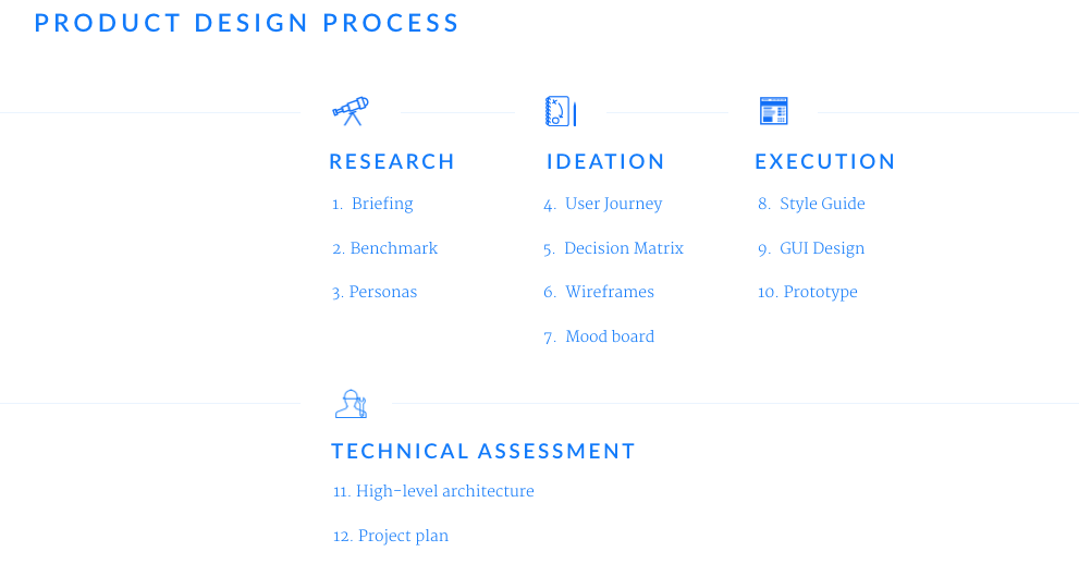 Visual representation of the Product Design Process