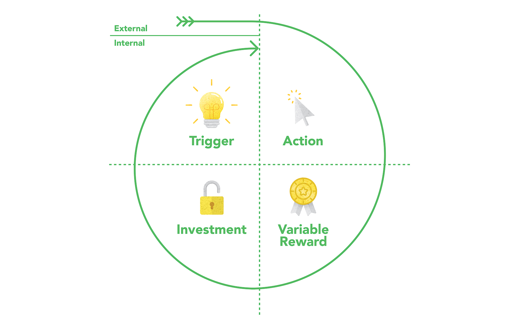 The Hook Model by Nir Eyal (illustration from our Product Design Process book