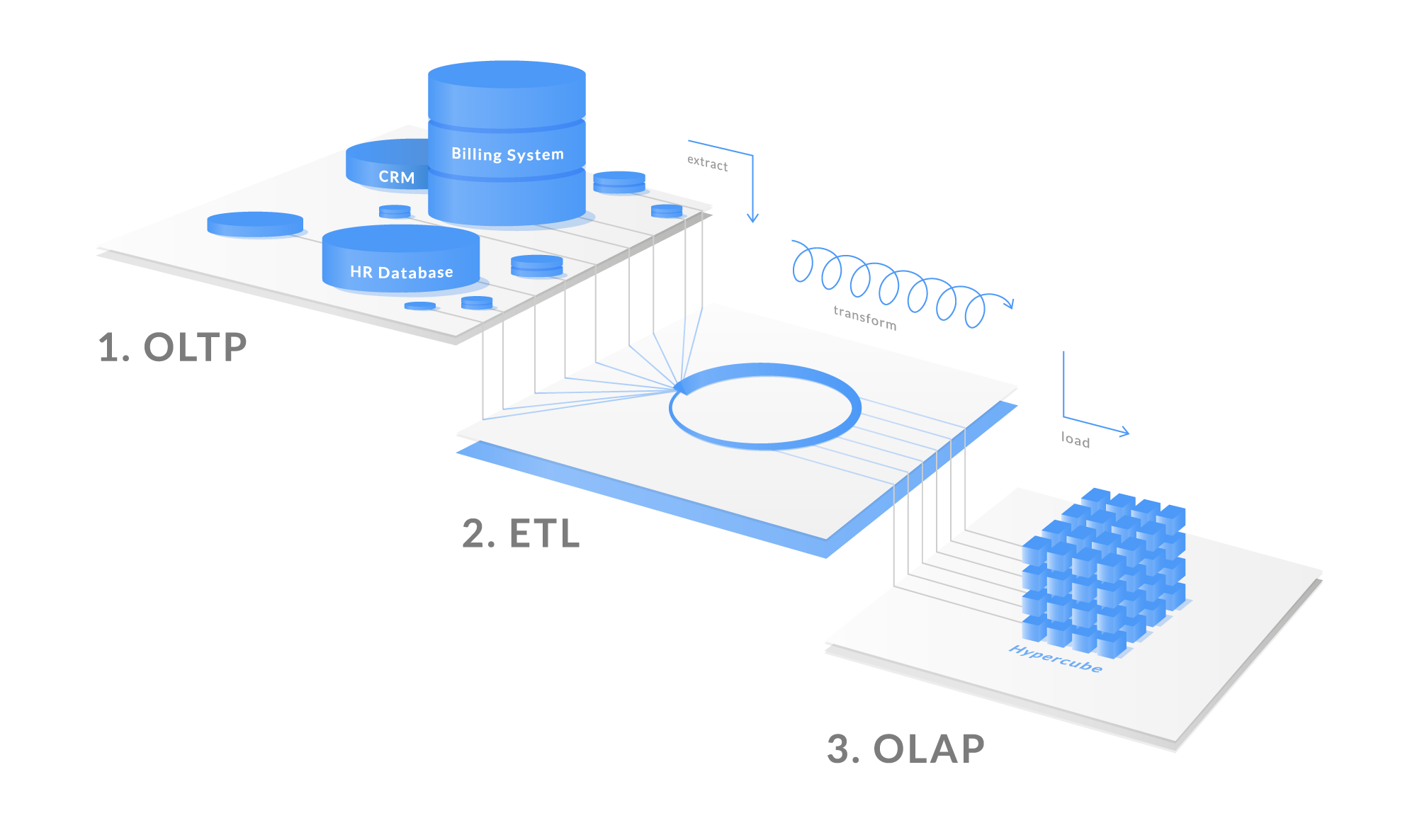 How ETL joins OLTP and OLAP