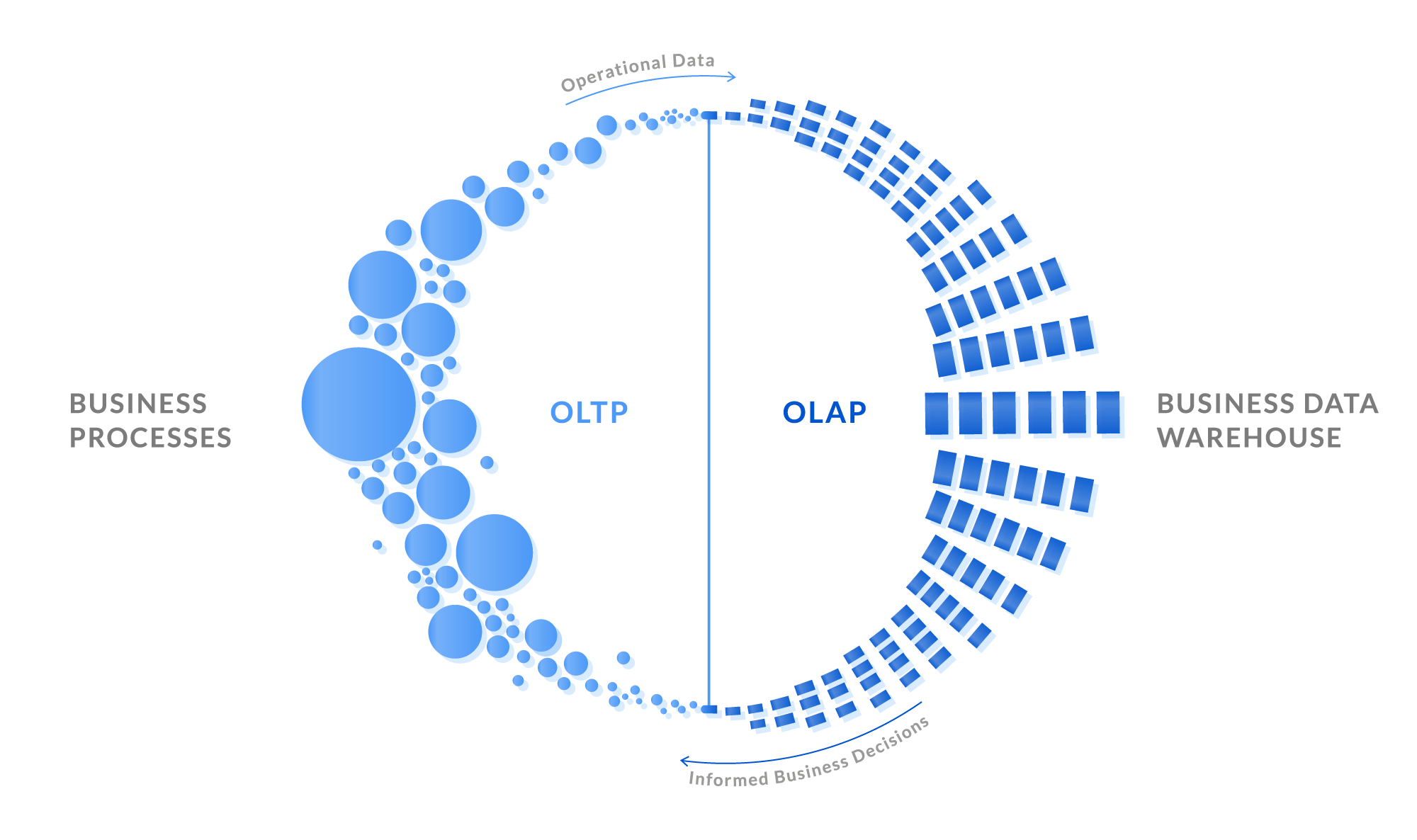 The Relation between OLTP and OLAP