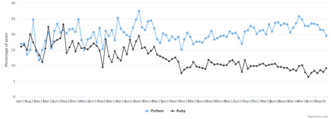 Number of posts in hiring trends of Ruby compared to Python