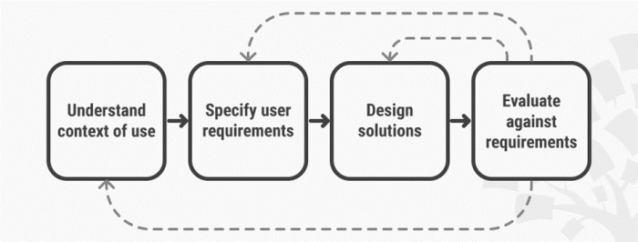UX Design is User-Centered
