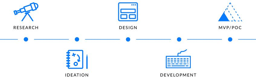Our Product Design Process