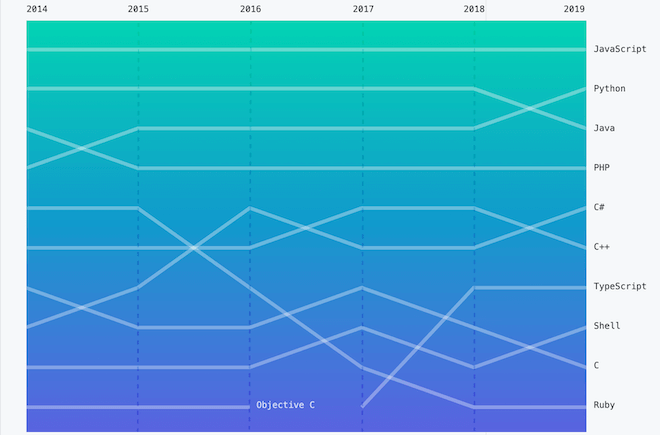 Most popular programming languages in GitHub 2014 - 2019 (octoverse.github.com)
