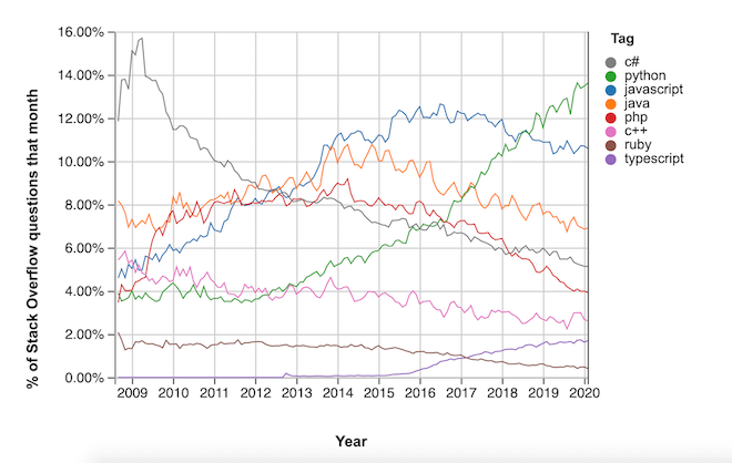 Stack Overflow Trends (insights.stackoverflow.com)