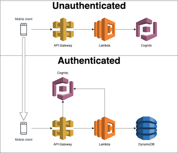 Relation of Integrated AWS Services For Our Backend