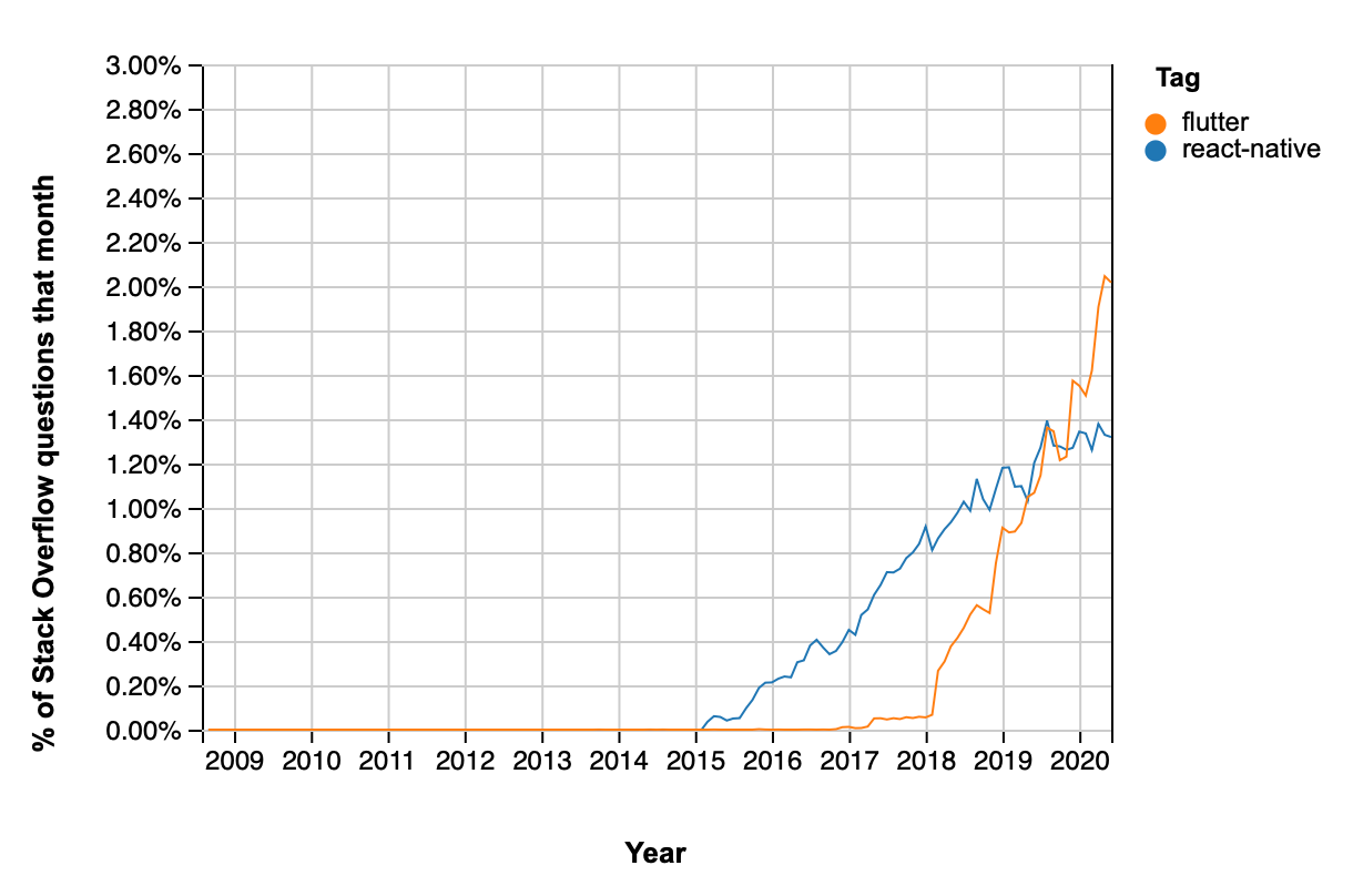 Graph from StackOverflow comparing number of questions