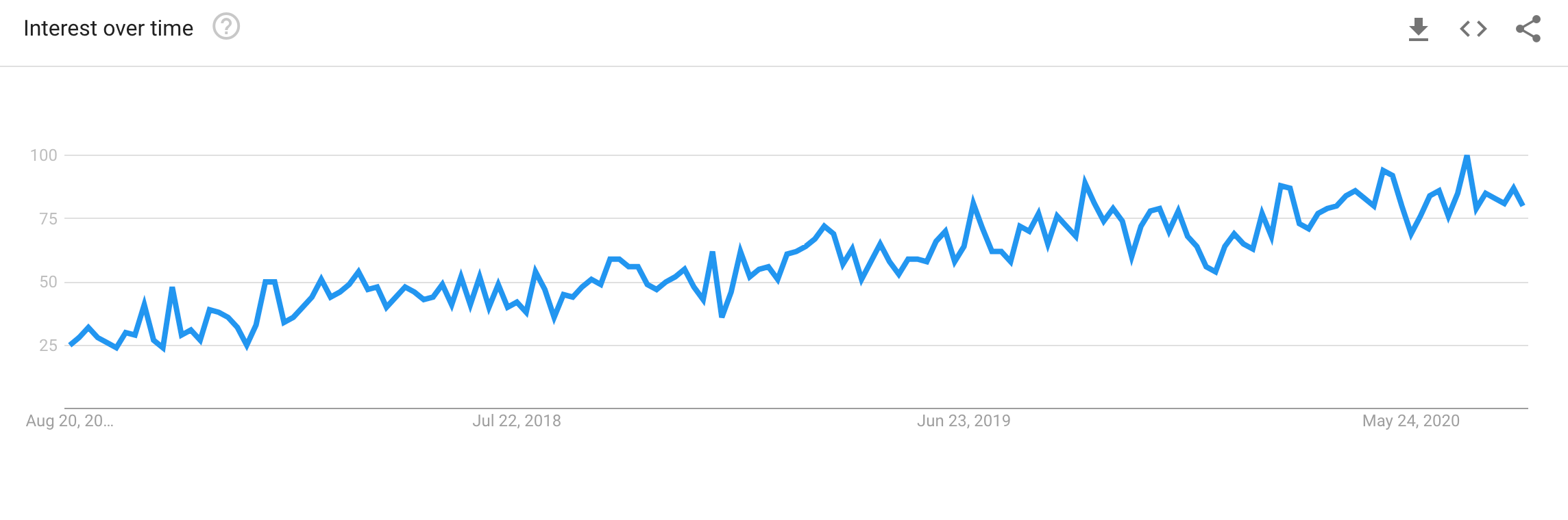 Expo's interest over time (Google Trends)