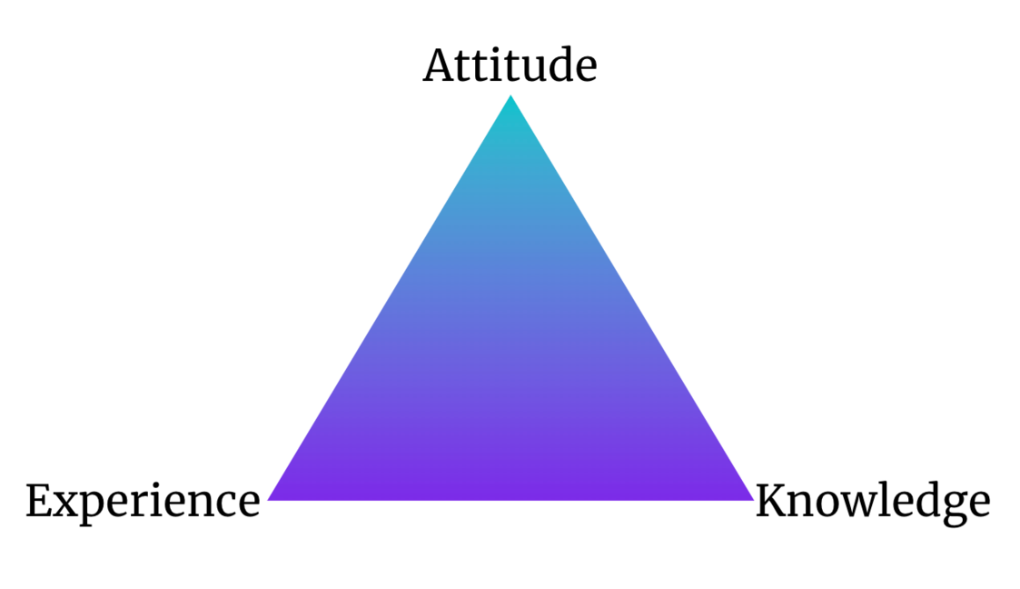 The Bermudas Triangle of a hiring process. Source: Imaginary Cloud