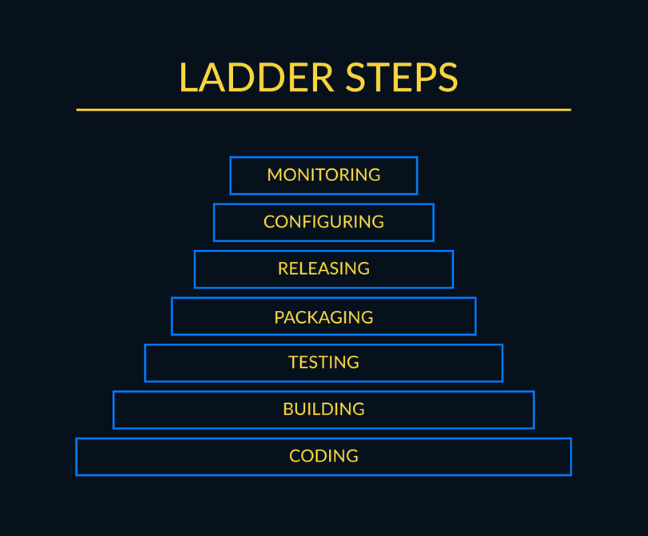 DevOps Ladder Steps. Source: Imaginary Cloud