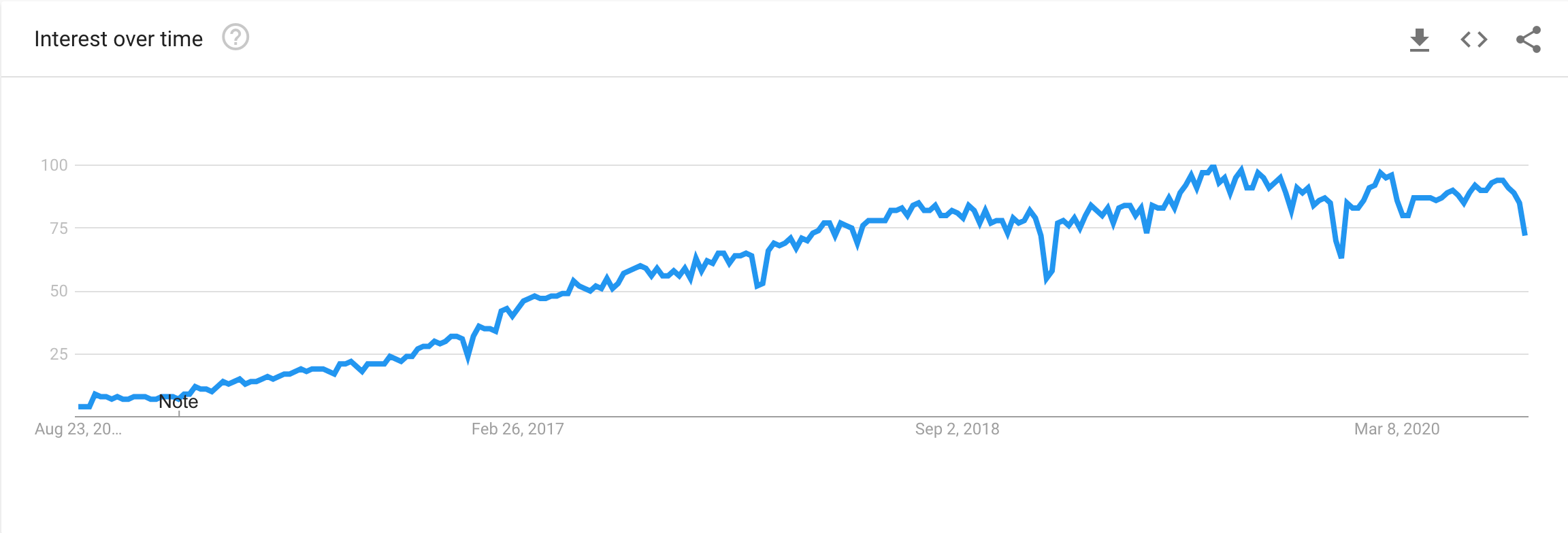 React Native's interest over time (Google Trends)