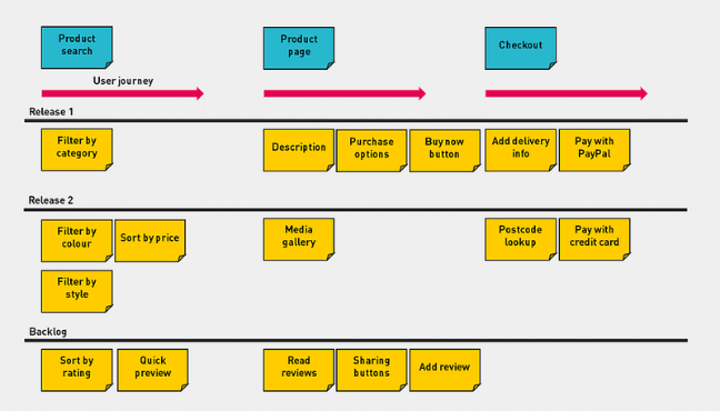 Example of User Story Mapping. Source: Manifesto.co.uk