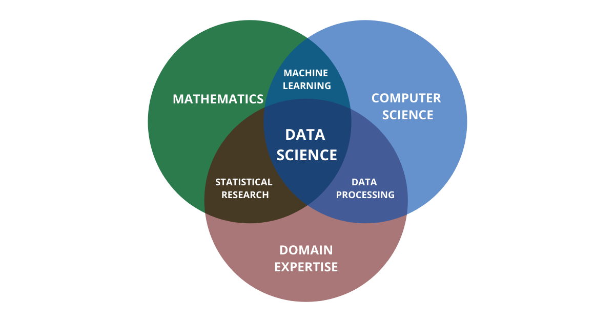 data science composition