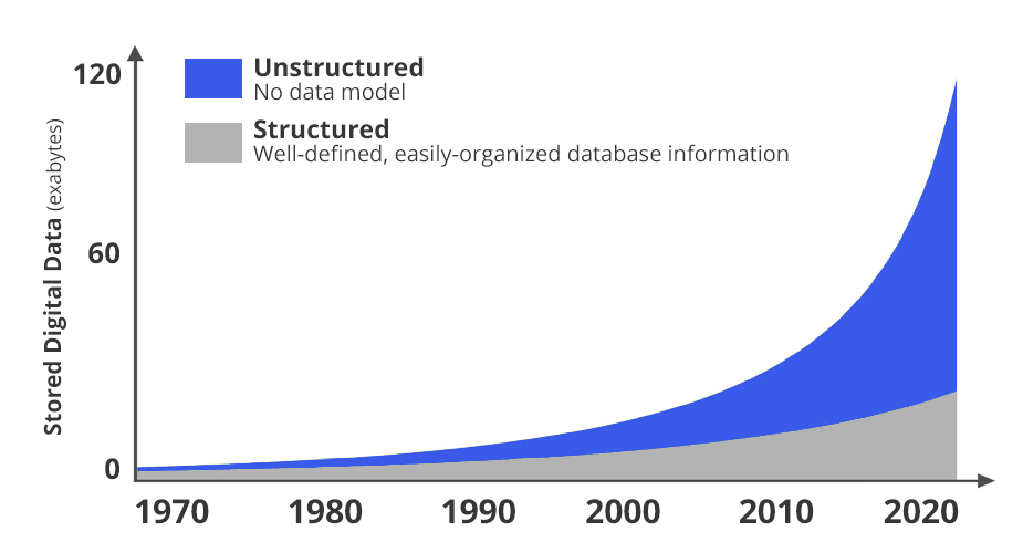 unstructured vs structured data since 1970 to 2020