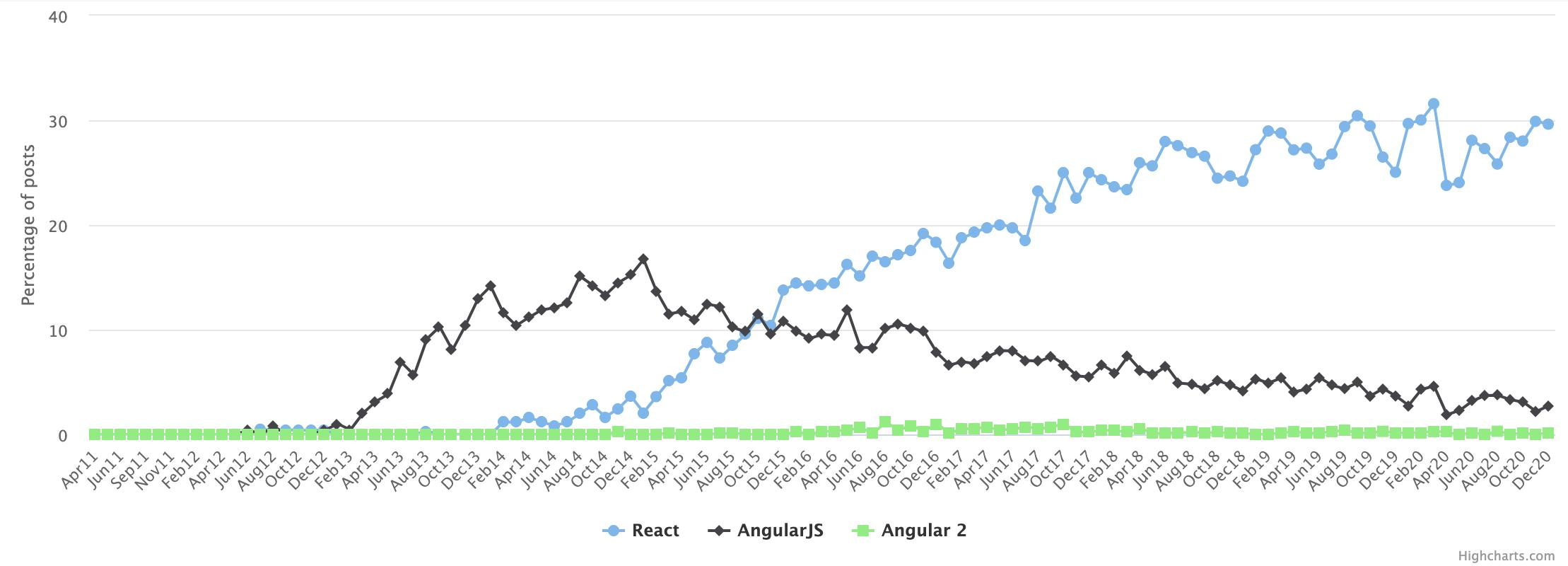 A job market comparison of Angular vs React
