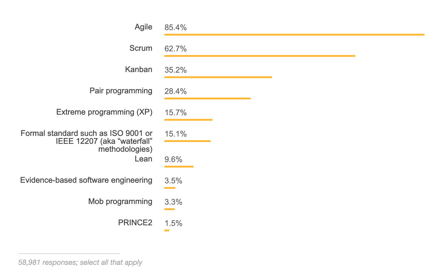 Which methodologies do developers use?
