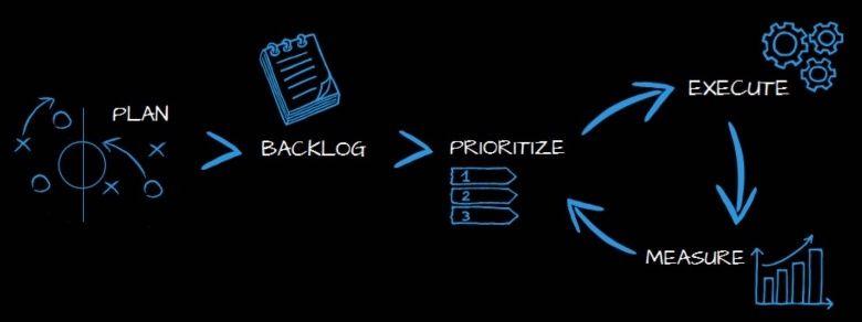Agile Marketing Methodology