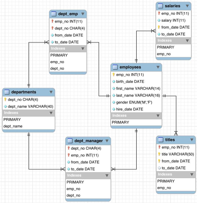 MySQL Data Schema Example