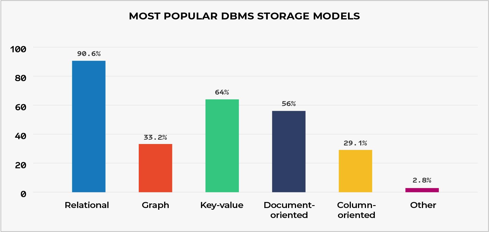 Most Popular DBMS Storage Models
