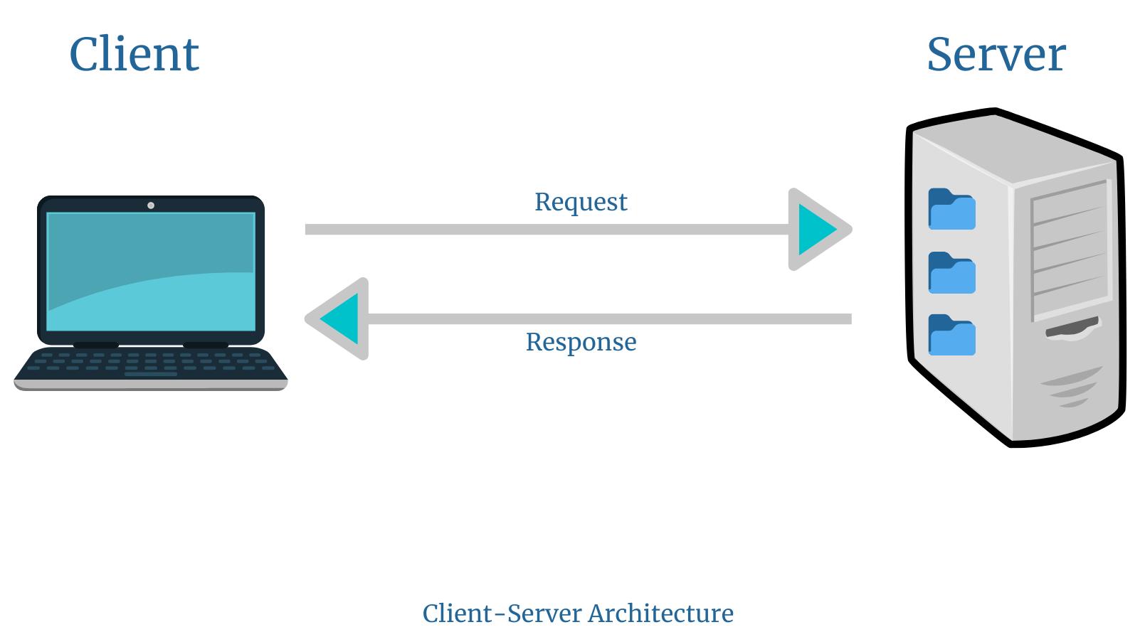 Client-Server Architecture | REST