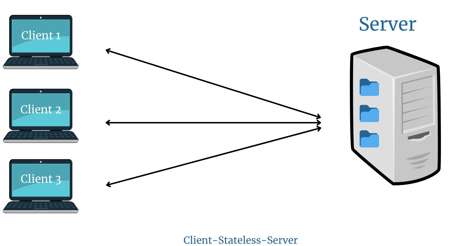 Client-Stateless-Server | REST