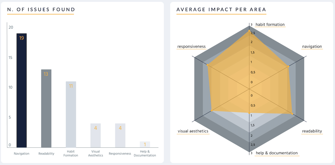 UX Audit - Collected Insights