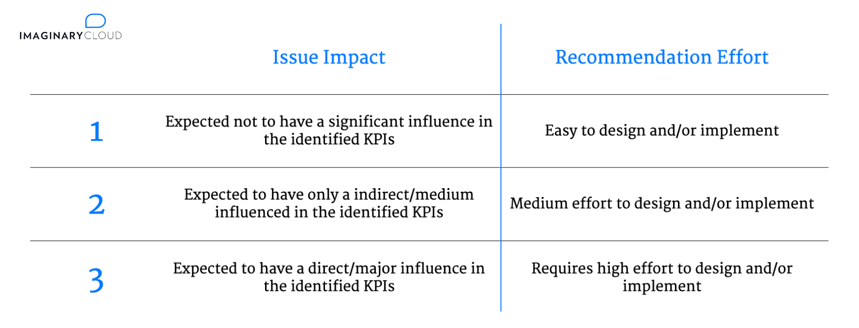 UX Audit - Issue Impact and Recommendation Effort Scores
