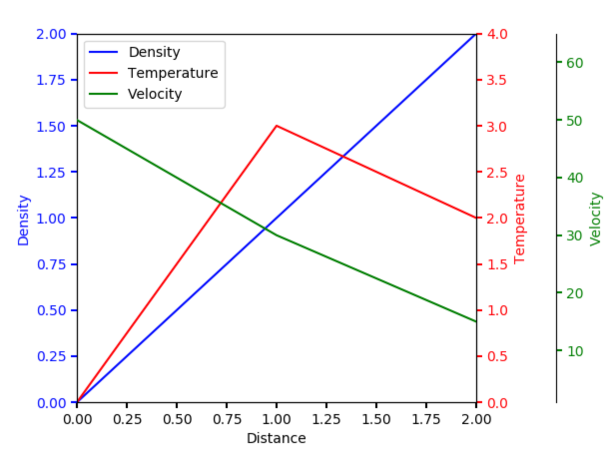 Multiple Yaxis - Matplotlib