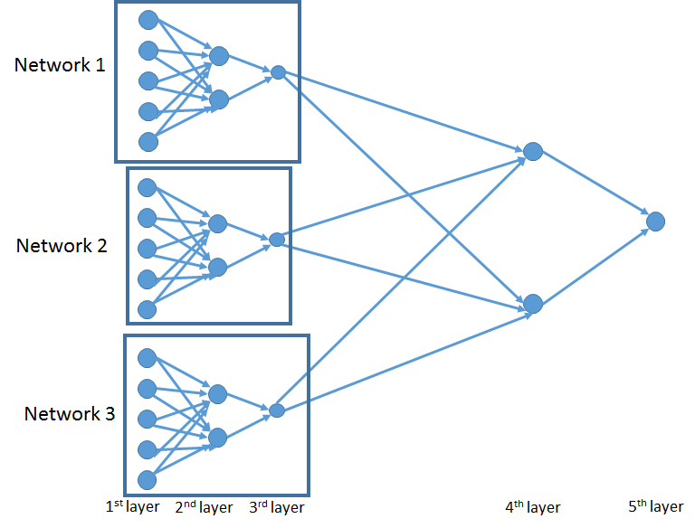 PyTorch Neural Networks