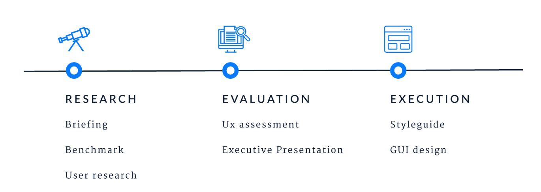 UX Audit Steps