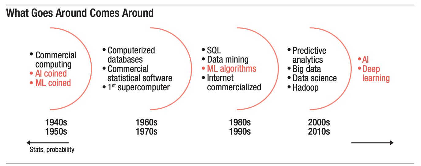 Technological advancements and Advanced Analytics