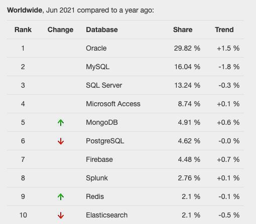 TOPDB Top Database Index