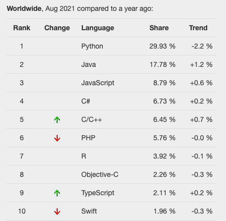 PYPL - Popularity of Programming Language Index