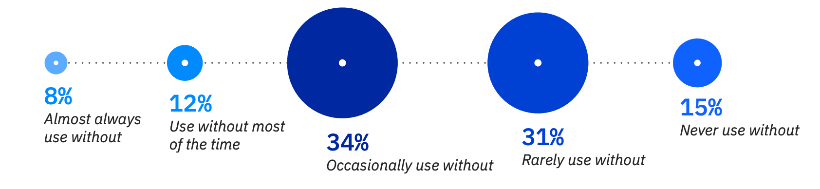 % of respondents using orchestration solutions