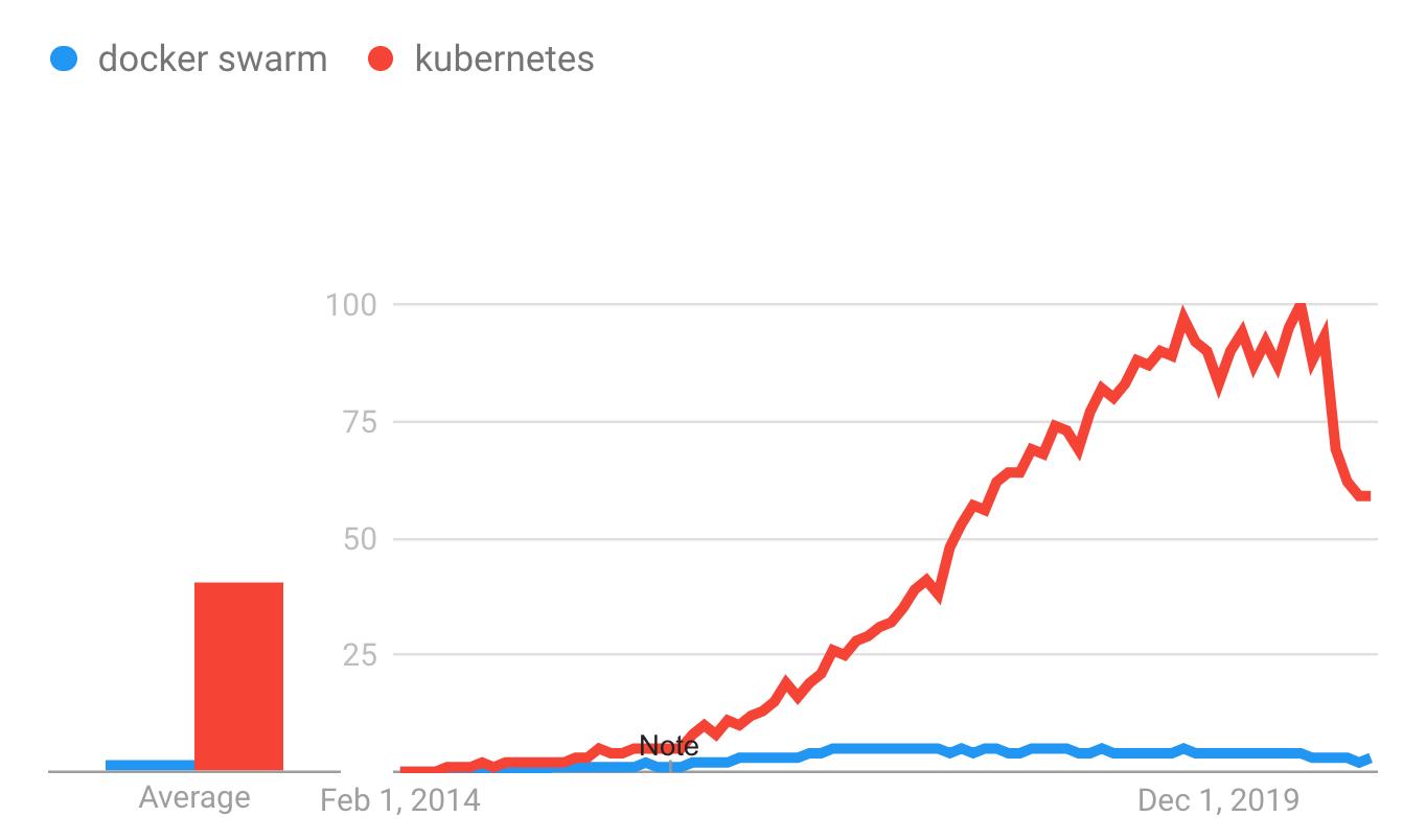 Google Trends - Docker Swarm vs Kubernetes